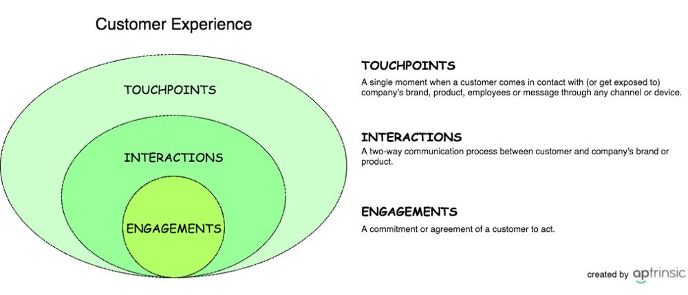 Customer-Experience-SaaS