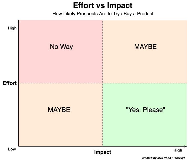 Effort-Impact--1-