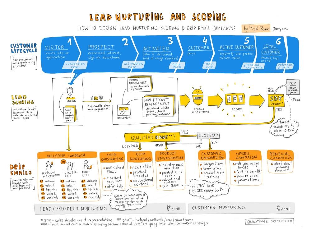 LeadNurturing