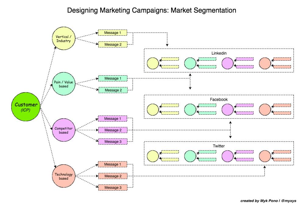 MKTG-campaigns
