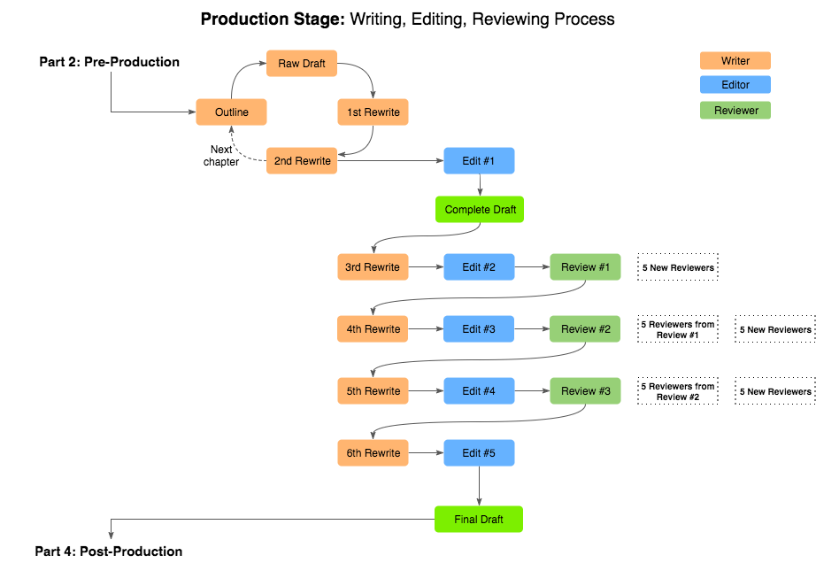 Writing-Process-Final-Flow
