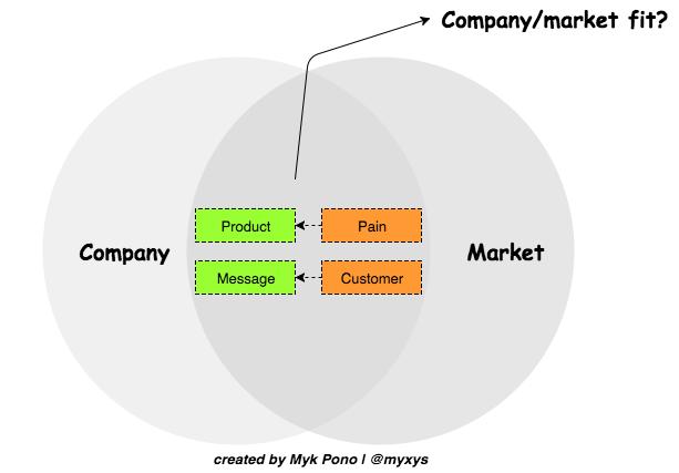 company-market