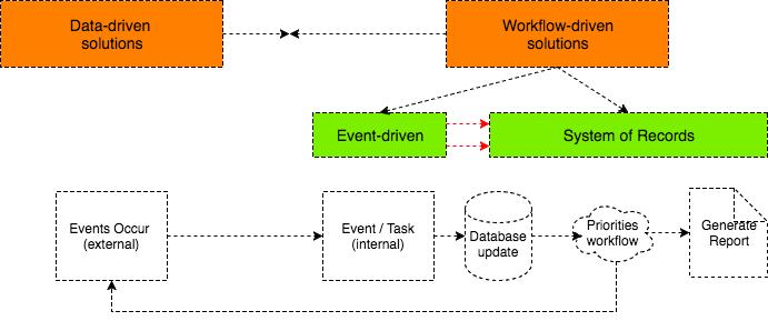 data-drive-sales