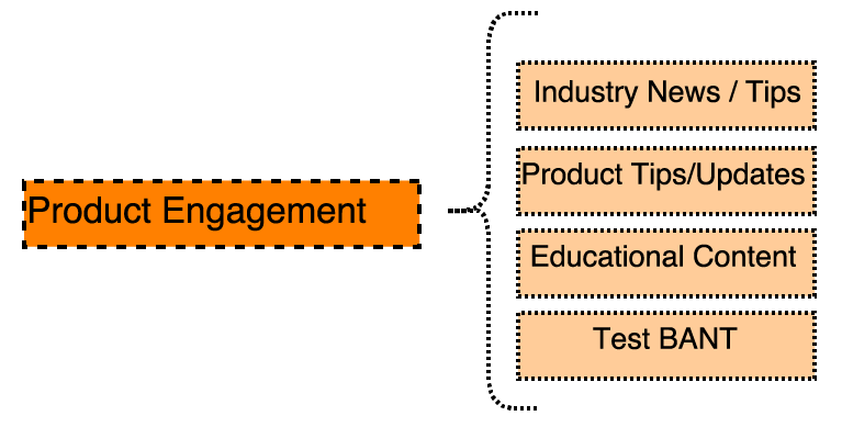 product-engagement