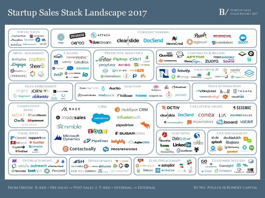 sales-stack