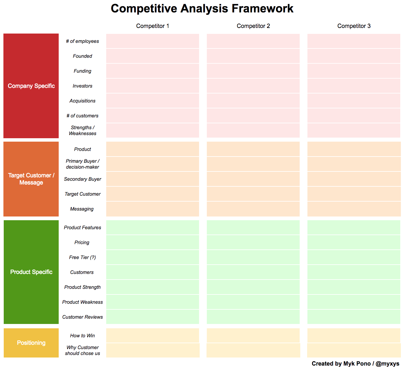 Ace your Competitive Analysis