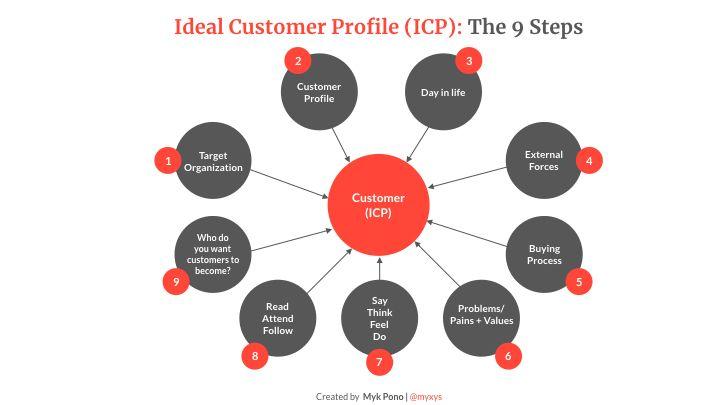 Ideal Customer Profile (ICP) framework