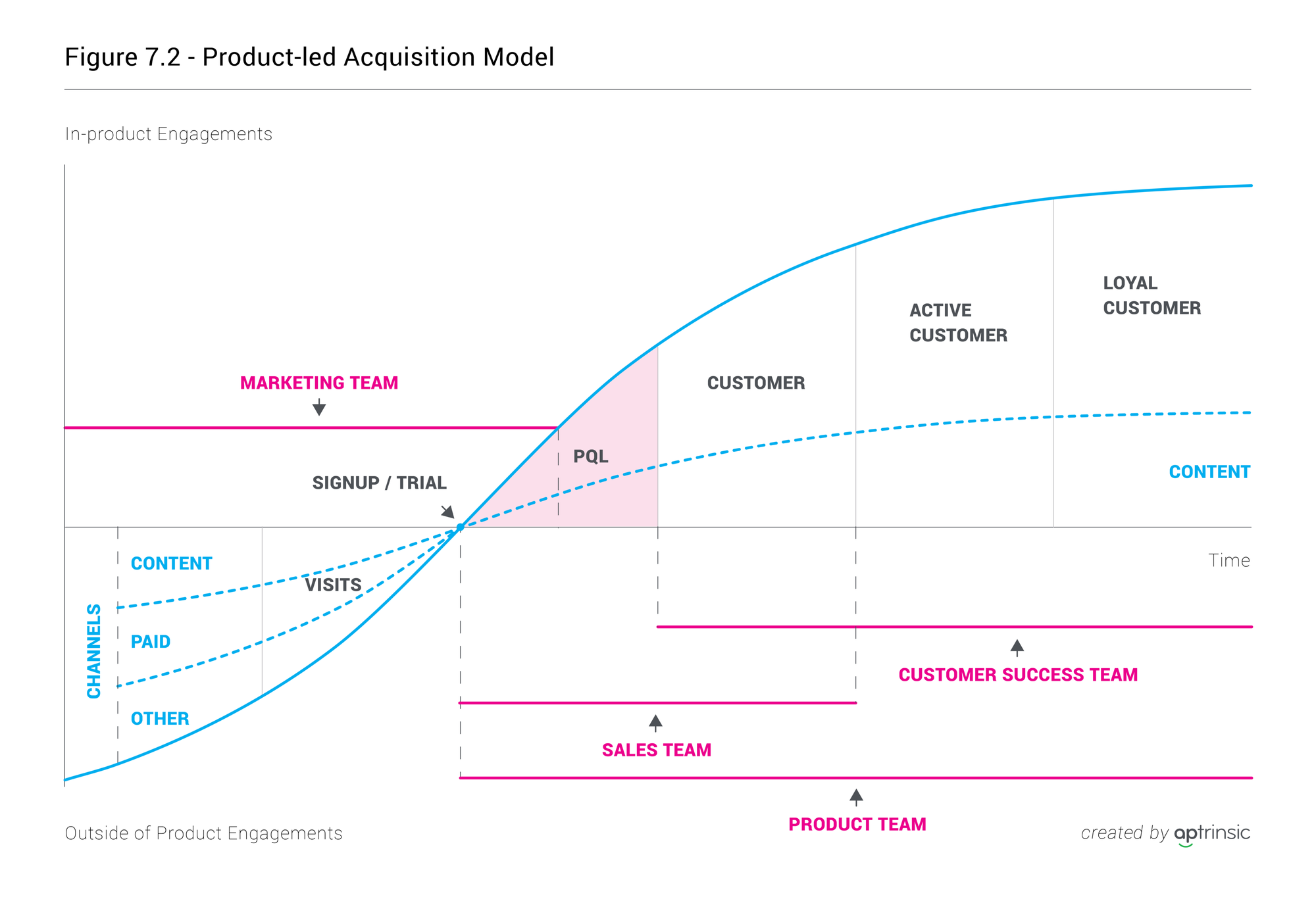 Product-Led GTM Strategy