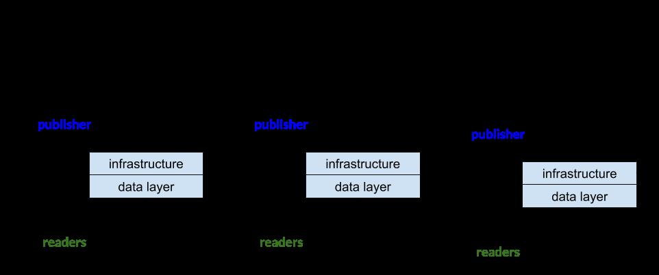 Medium.com as a platform business model