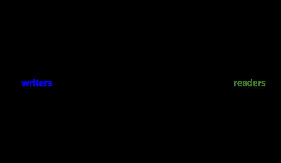 medium.com as a publisher
