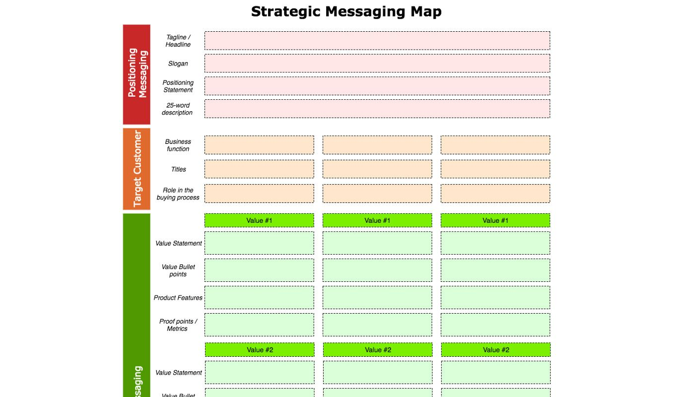 Strategic Communication: How to Develop Strategic Messaging and Positioning
