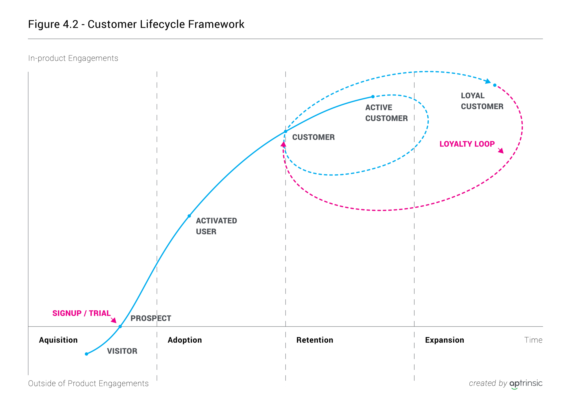 Chapter 4: Taking an Outside-In Perspective of the Customer Lifecycle