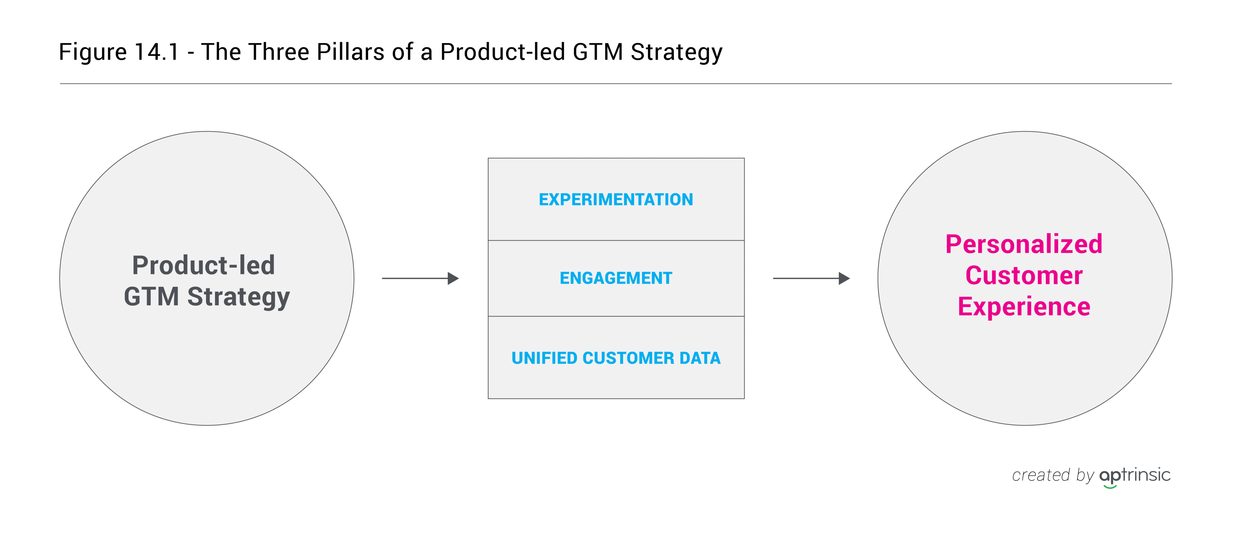 Chapter 14: Three Pillars that Support a Successful Product-led GTM Strategy