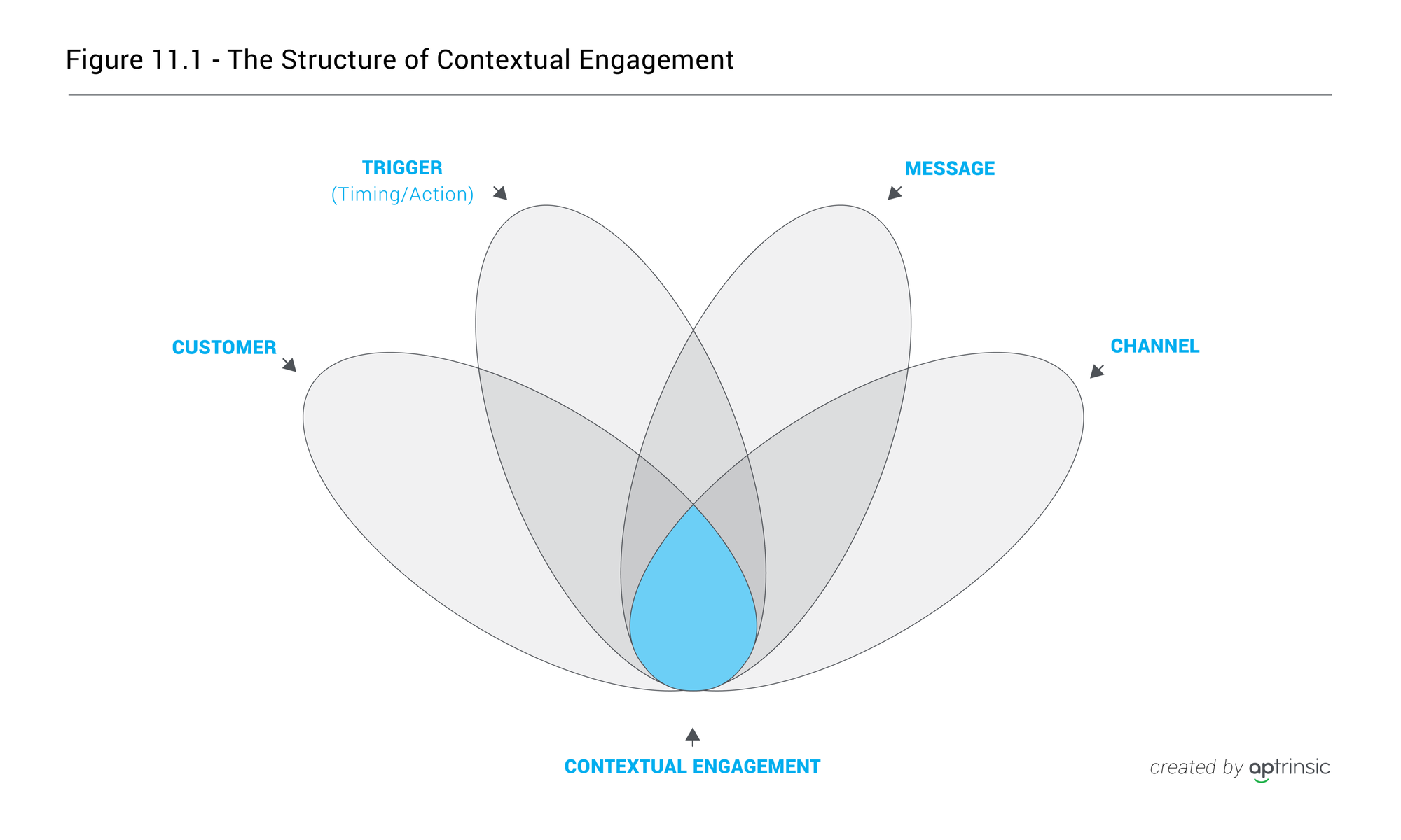 Chapter 11: The Anatomy of Personalized Customer Engagement