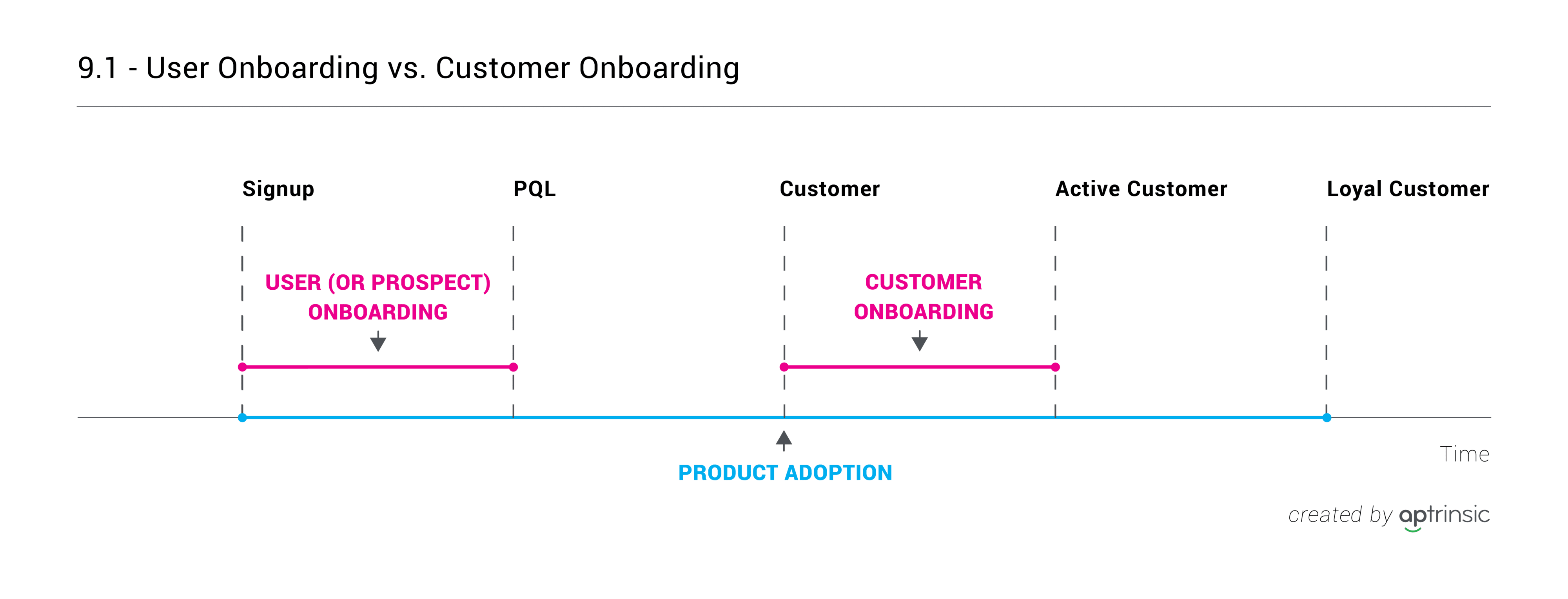 Chapter 9: Driving Customer Acquisition and Adoption with a Product-Led Strategy