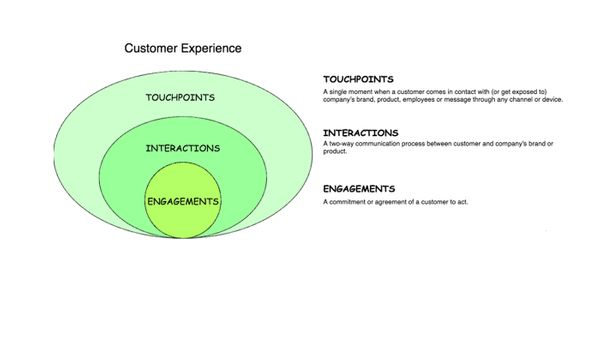 Understanding Customer Experience in SaaS