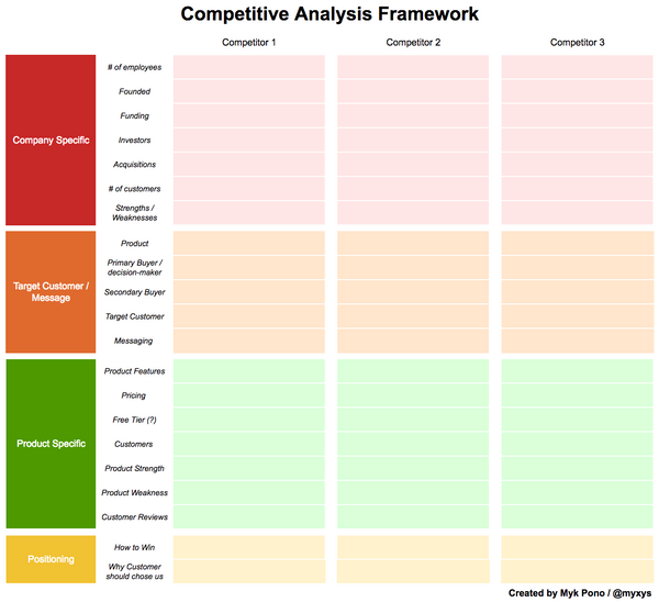 Competitive Analysis: How To Conduct A Comprehensive Competitive Analysis