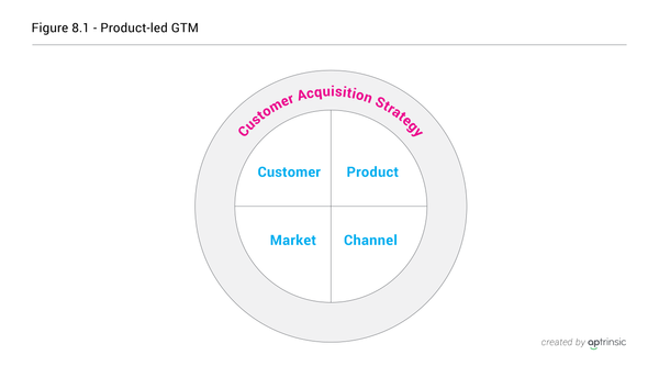 Chapter 8: Product-led Go-To-Market Strategy Overview