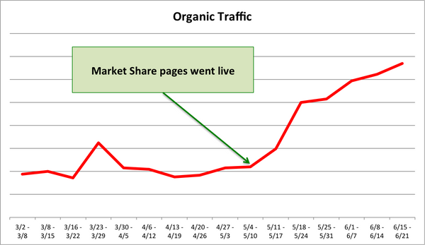 How One Startup Increased Organic Traffic By 200% in 5 Weeks (Datanyze case study)