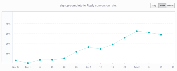 A Product Onboarding Hack That Increased Product Activation Rate by 100% (Respondly Case Study)