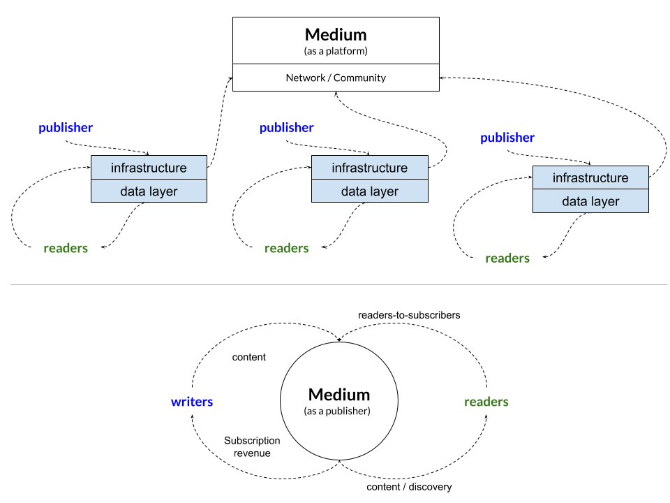 Medium Business Model:  A Publisher or a Platform?