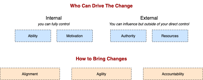 Bringing Change To Organizations